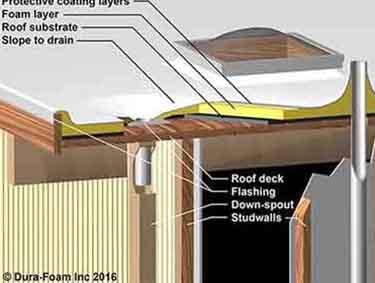 spray roof